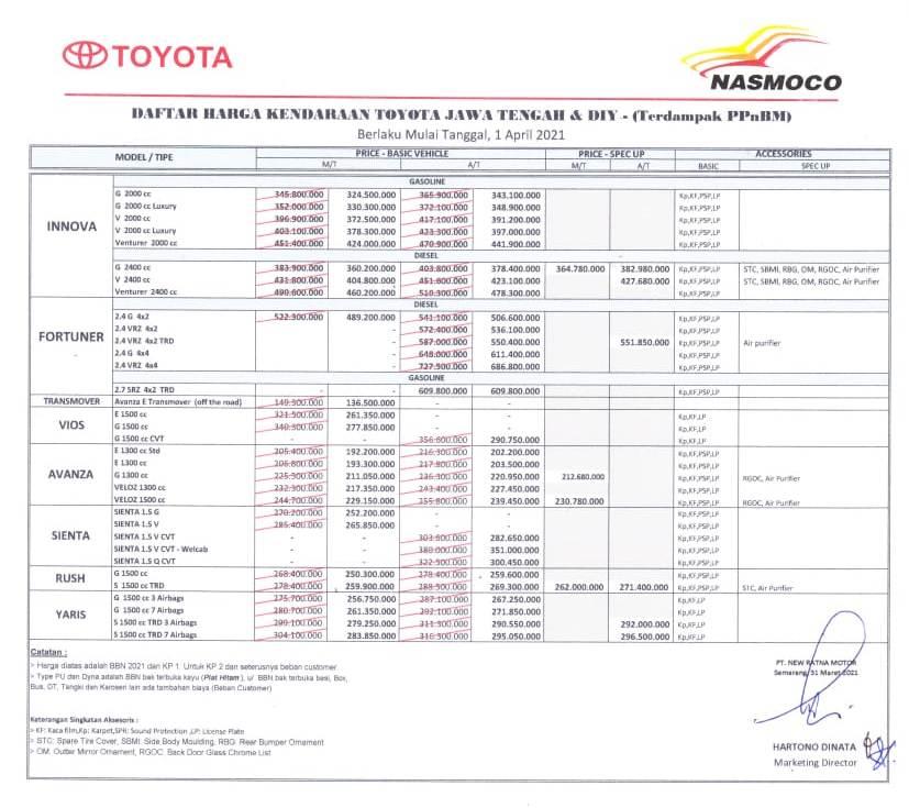 Update Harga Toyota Nasmoco Semarang 2021